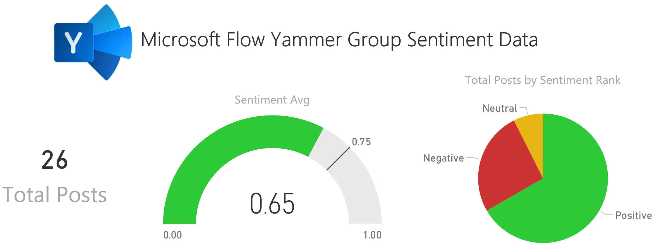 yammer sentiment flow-14